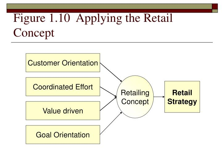 Figure 1.10  Applying the Retail Concept