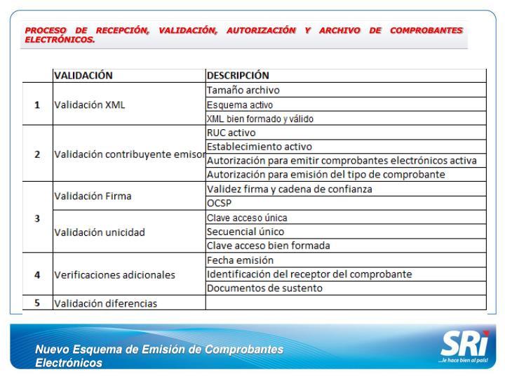 PROCESO DE RECEPCIÓN, VALIDACIÓN, AUTORIZACIÓN Y ARCHIVO DE COMPROBANTES ELECTRÓNICOS.