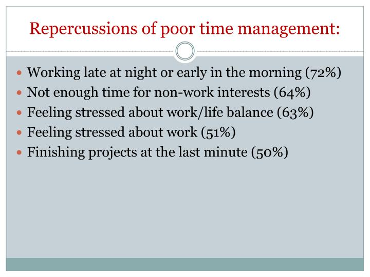 Repercussions of poor time management: