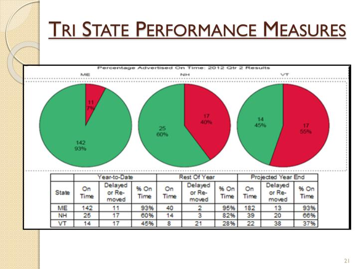 Tri State Performance Measures