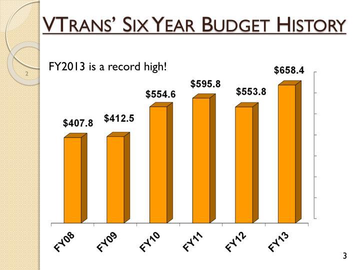 VTrans' Six Year Budget History