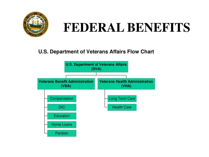 FEDERAL BENEFITS