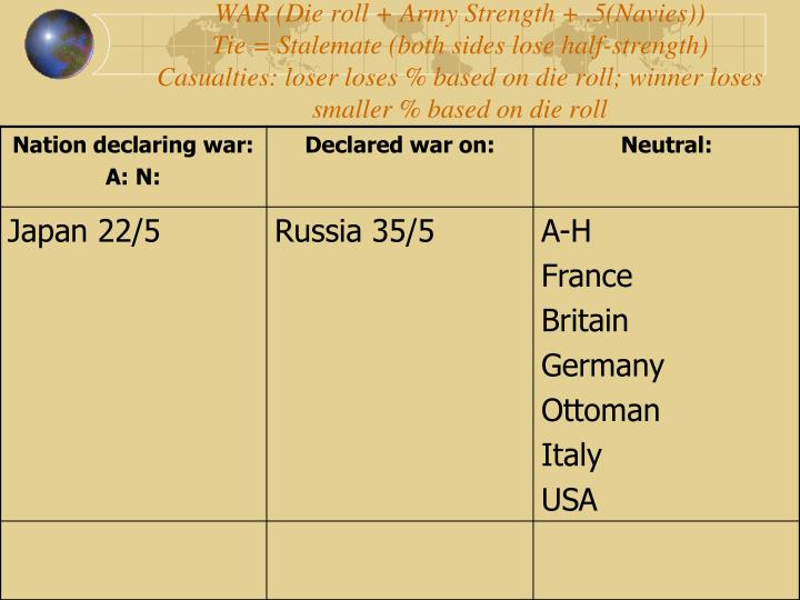 WAR (Die roll + Army Strength + .5(Navies))
