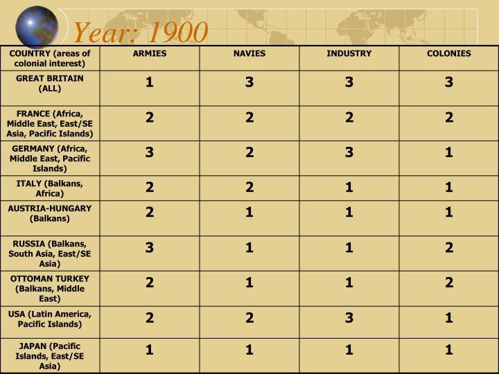 Year: 1900