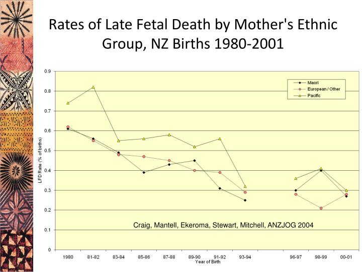 Rates of Late Fetal Death by Mother's Ethnic Group, NZ Births 1980-2001