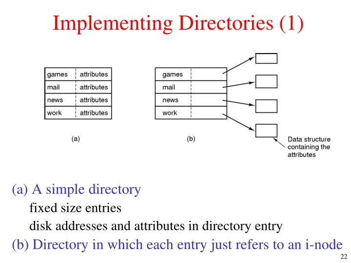 Implementing Directories (1)