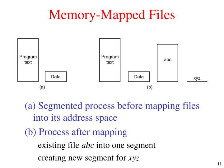 Memory-Mapped Files