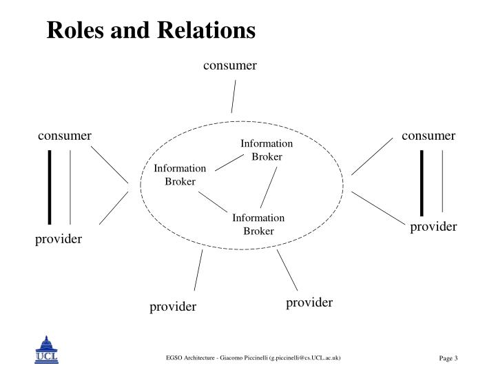 Roles and relations