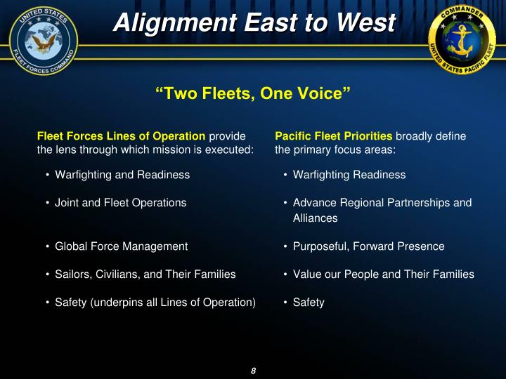 Alignment East to West