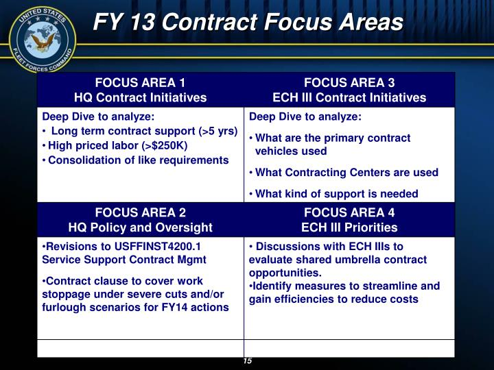 FY 13 Contract Focus Areas