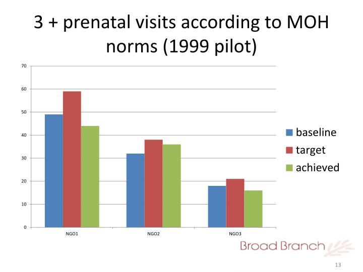 3 + prenatal visits according to MOH norms (1999 pilot)