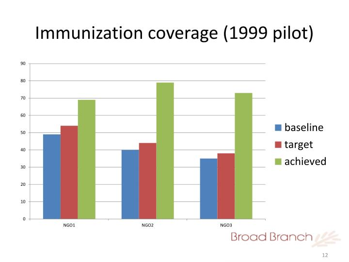 Immunization coverage (1999 pilot)