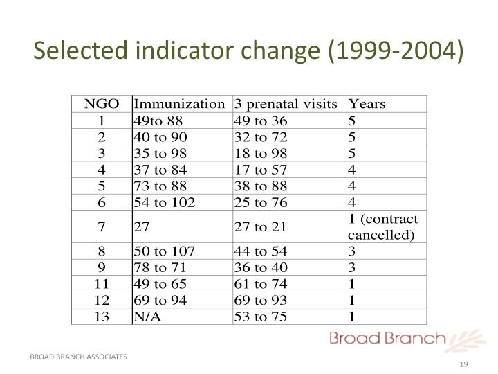 Selected indicator change