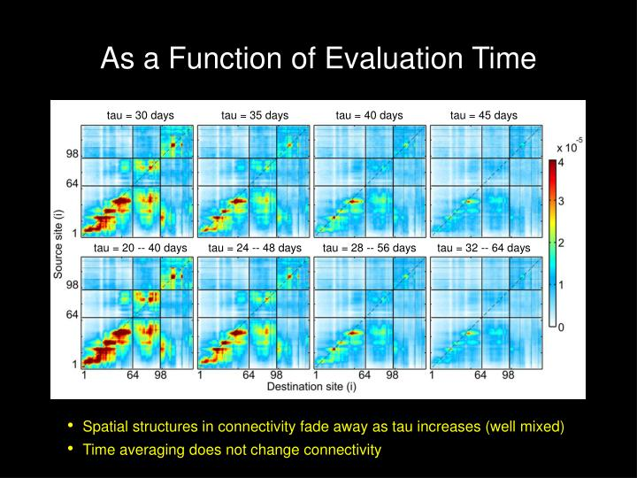 As a Function of Evaluation Time