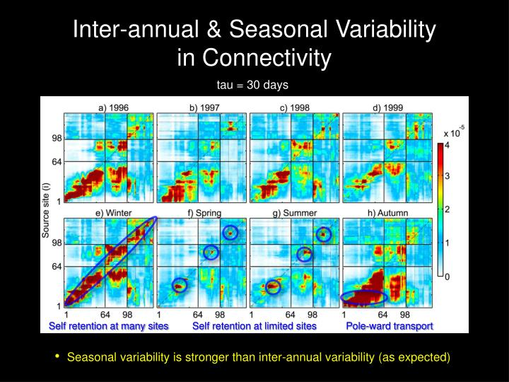 Inter-annual & Seasonal Variability