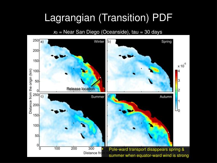 Lagrangian (Transition) PDF