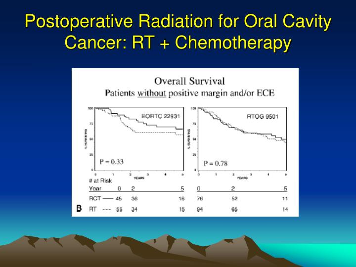 Postoperative Radiation for Oral Cavity Cancer: RT + Chemotherapy