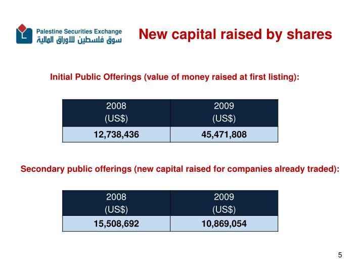 New capital raised by shares