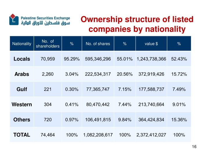 Ownership structure of listed companies by nationality