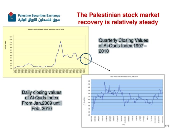 The Palestinian stock market recovery is relatively steady