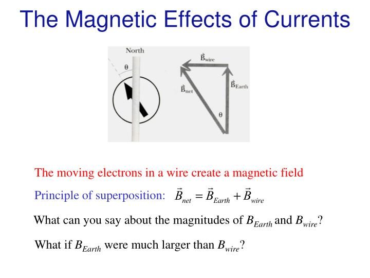 The Magnetic Effects of Currents
