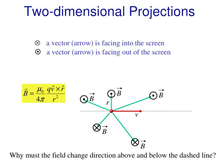 Two-dimensional Projections