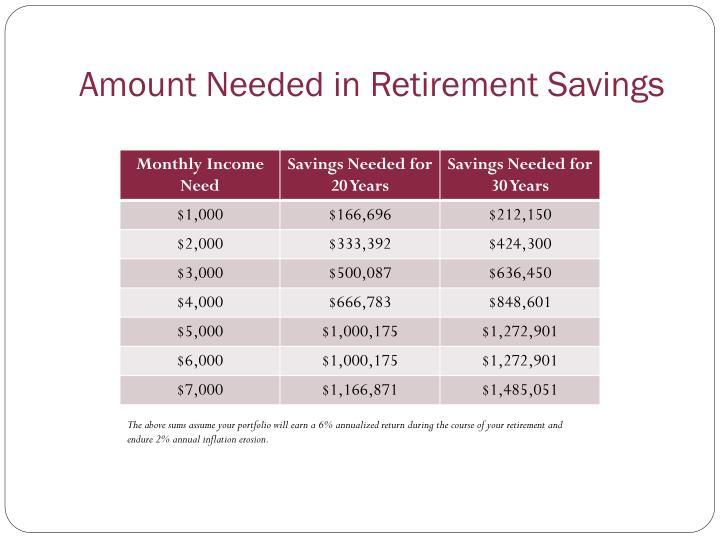 Amount Needed in Retirement Savings