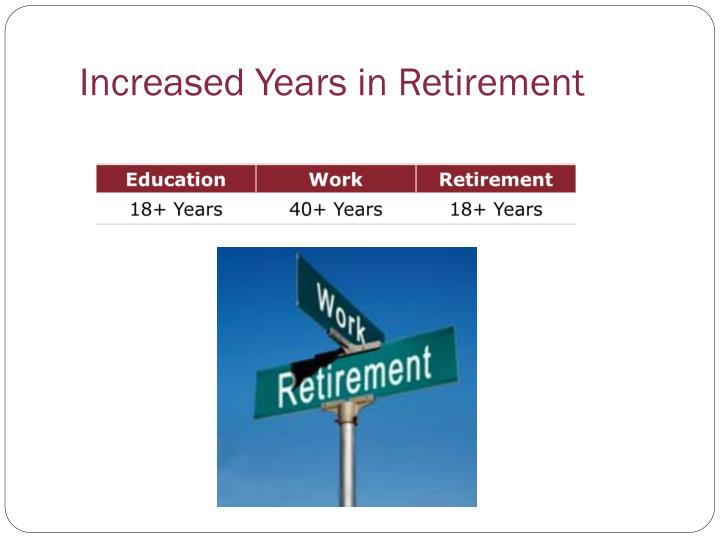 Increased Years in Retirement