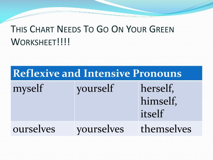 This Chart Needs To Go On Your Green Worksheet!!!!
