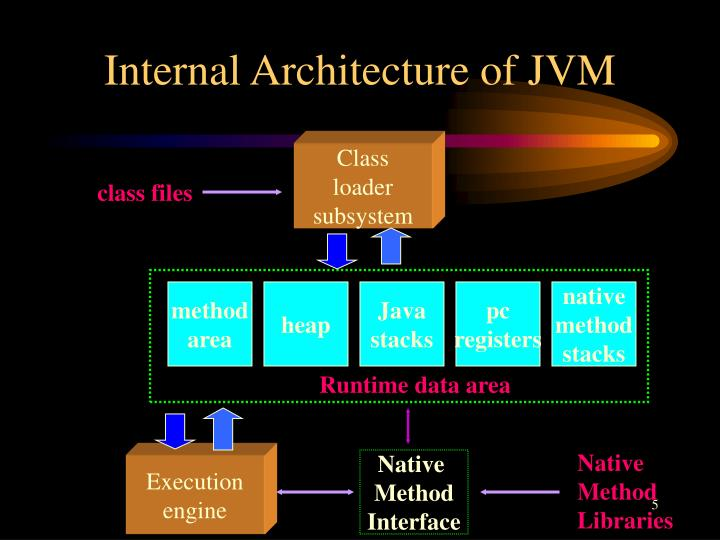 Internal Architecture of JVM