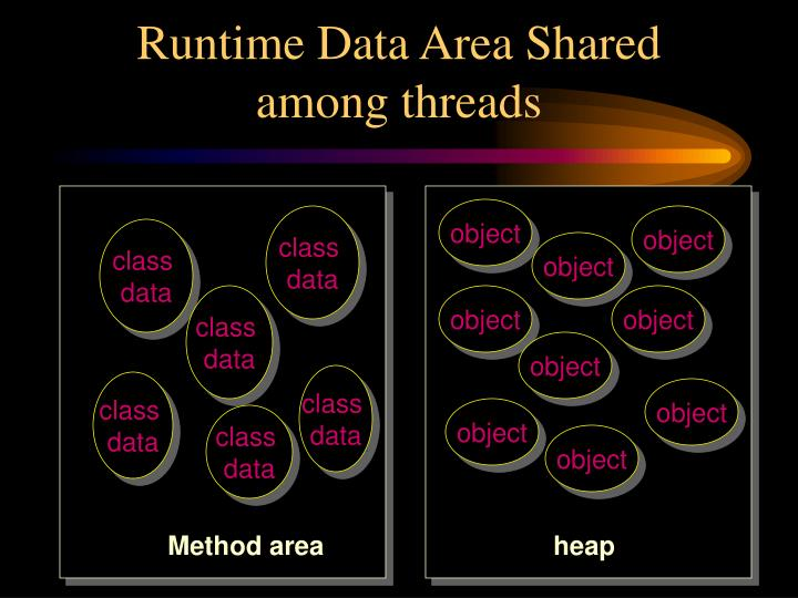 Runtime Data Area Shared among threads