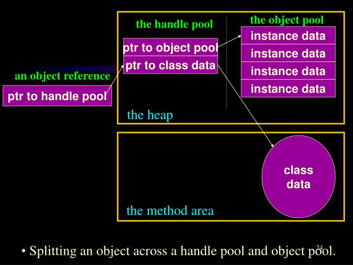 the object pool