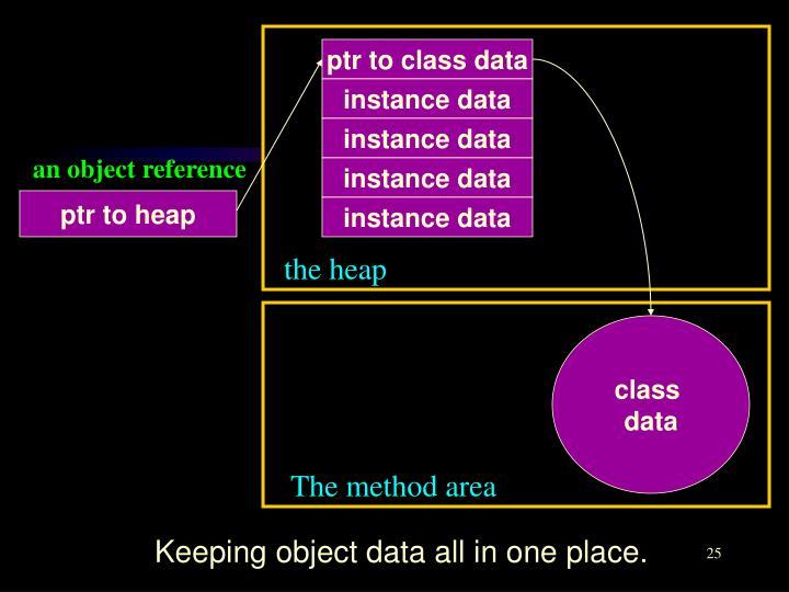 ptr to class data