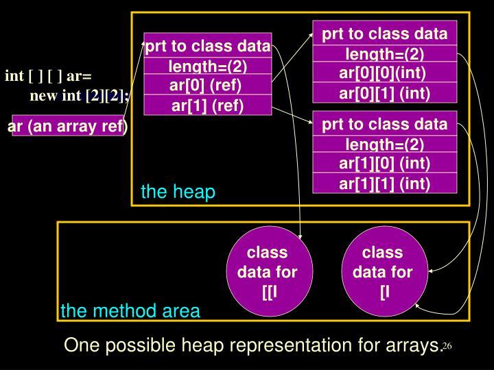 prt to class data