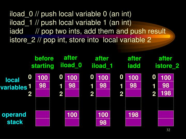 iload_0 // push local variable 0 (an int)