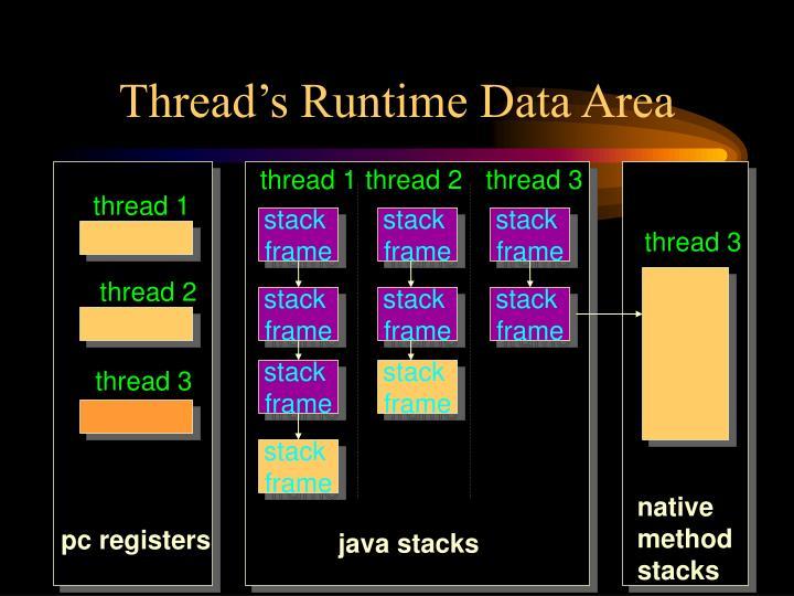Thread's Runtime Data Area