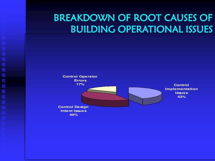 BREAKDOWN OF ROOT CAUSES OF BUILDING OPERATIONAL ISSUES