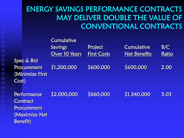 ENERGY SAVINGS PERFORMANCE CONTRACTS MAY DELIVER DOUBLE THE VALUE OF CONVENTIONAL CONTRACTS