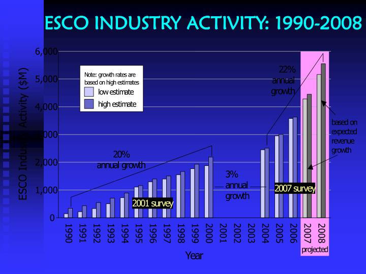 Esco industry activity 1990 2008
