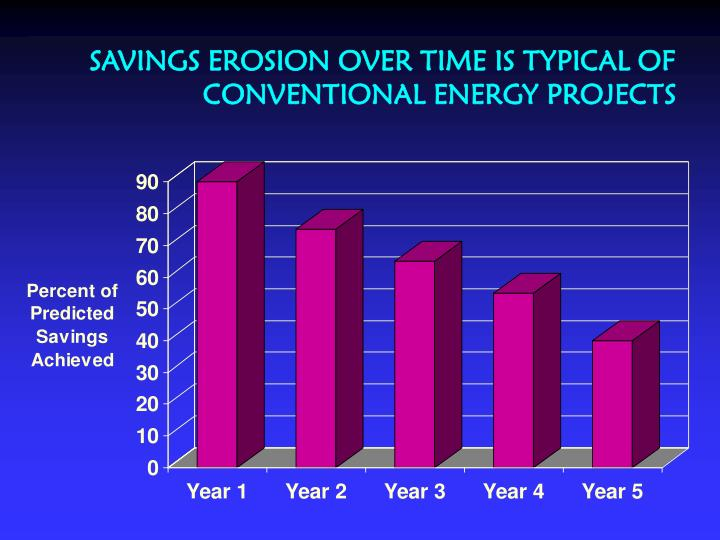 SAVINGS EROSION OVER TIME IS TYPICAL OF CONVENTIONAL ENERGY PROJECTS
