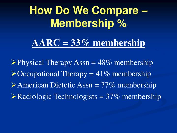 How Do We Compare – Membership %