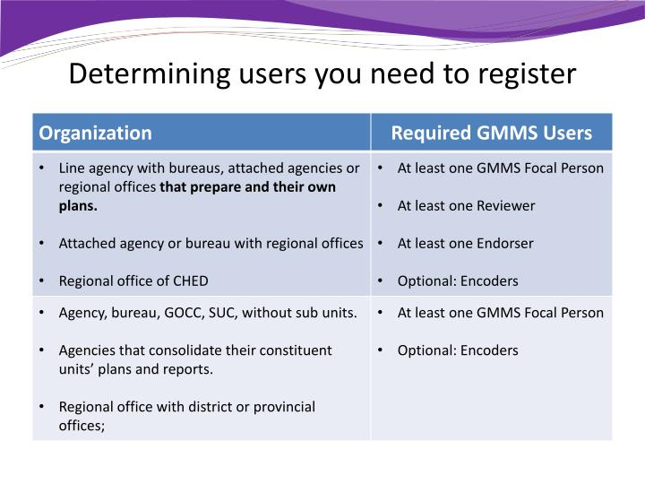 Determining users you need to register