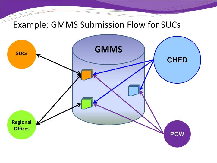 Example: GMMS Submission Flow for SUCs