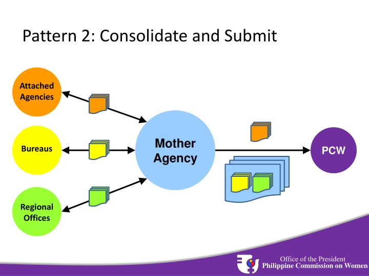 Pattern 2: Consolidate and Submit