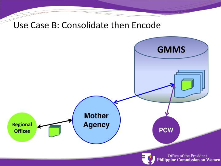 Use Case B: Consolidate then Encode