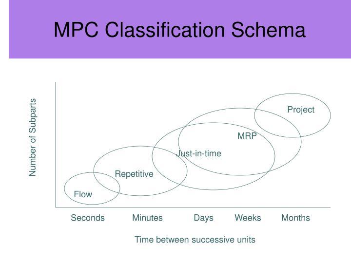 MPC Classification Schema
