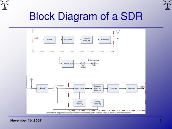 Block Diagram of a SDR
