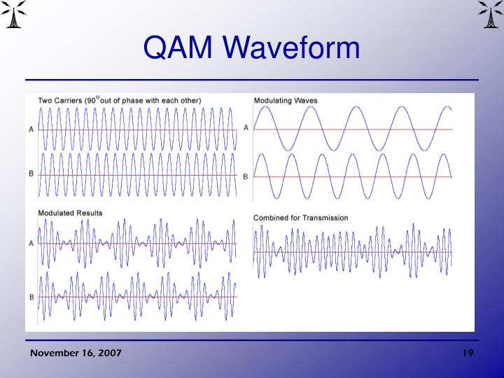 QAM Waveform