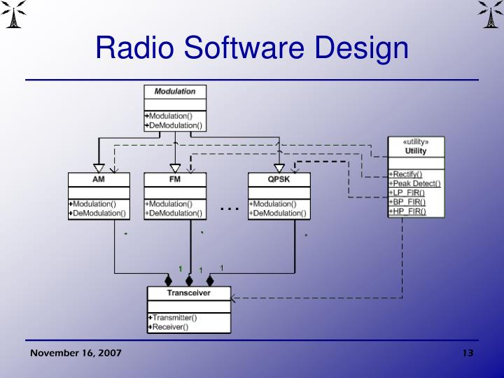 Radio Software Design