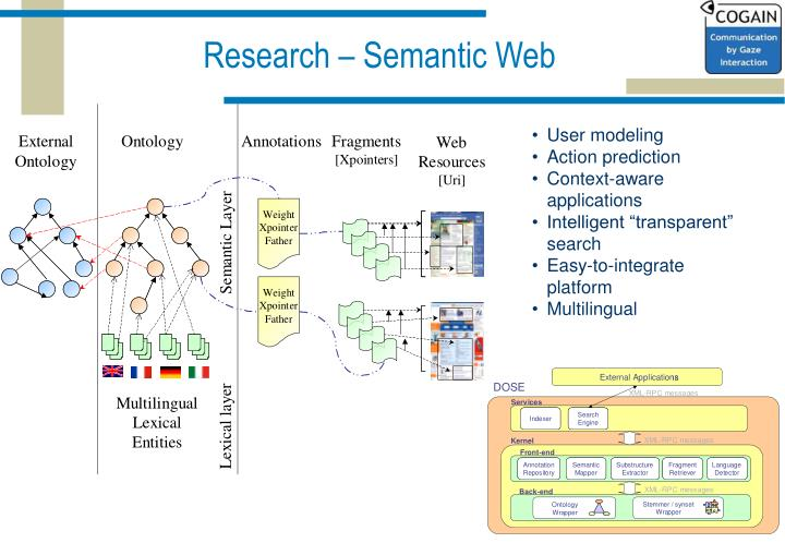Research – Semantic Web